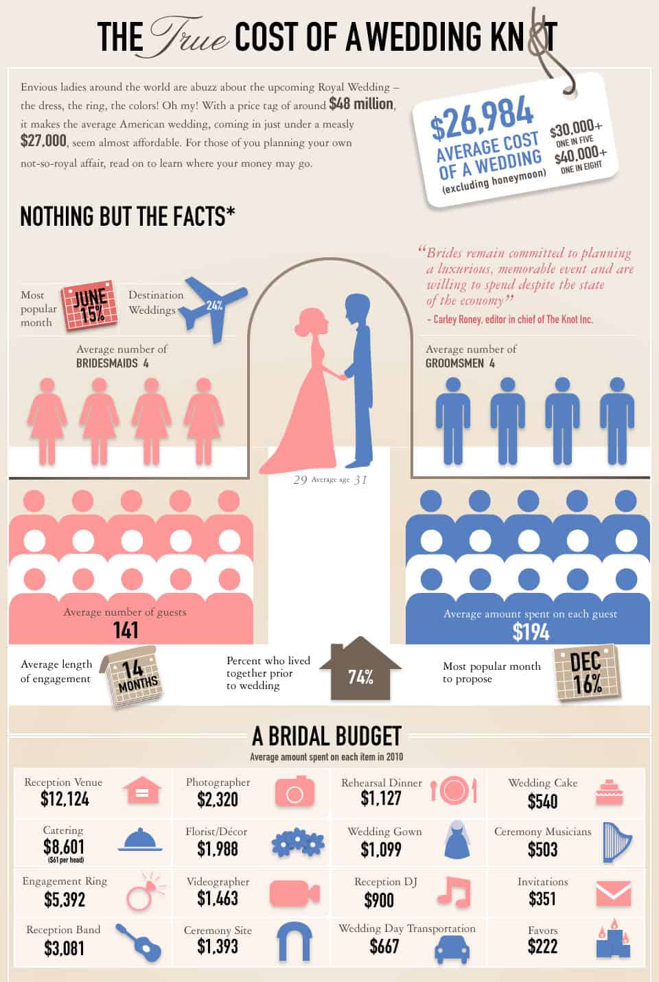 Average Wedding Cost in America Infographic