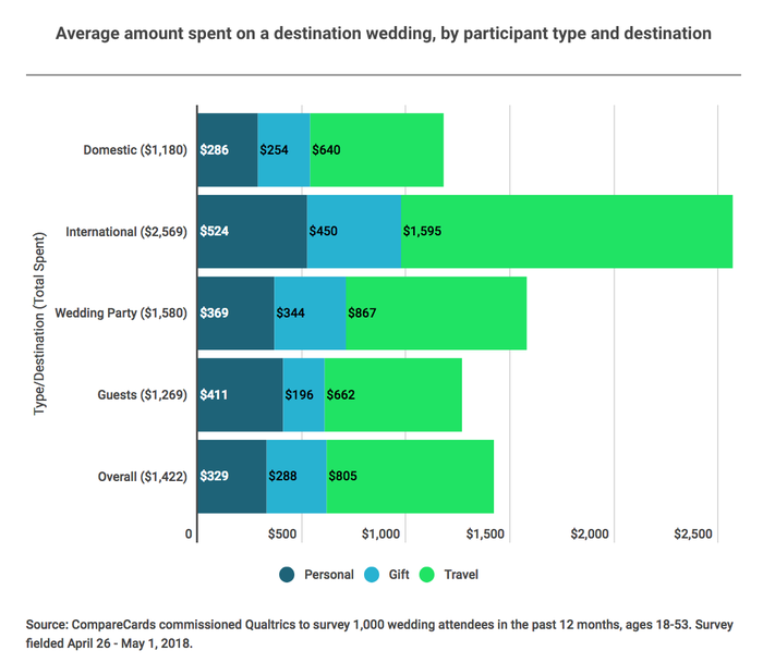 Destination Wedding Cost