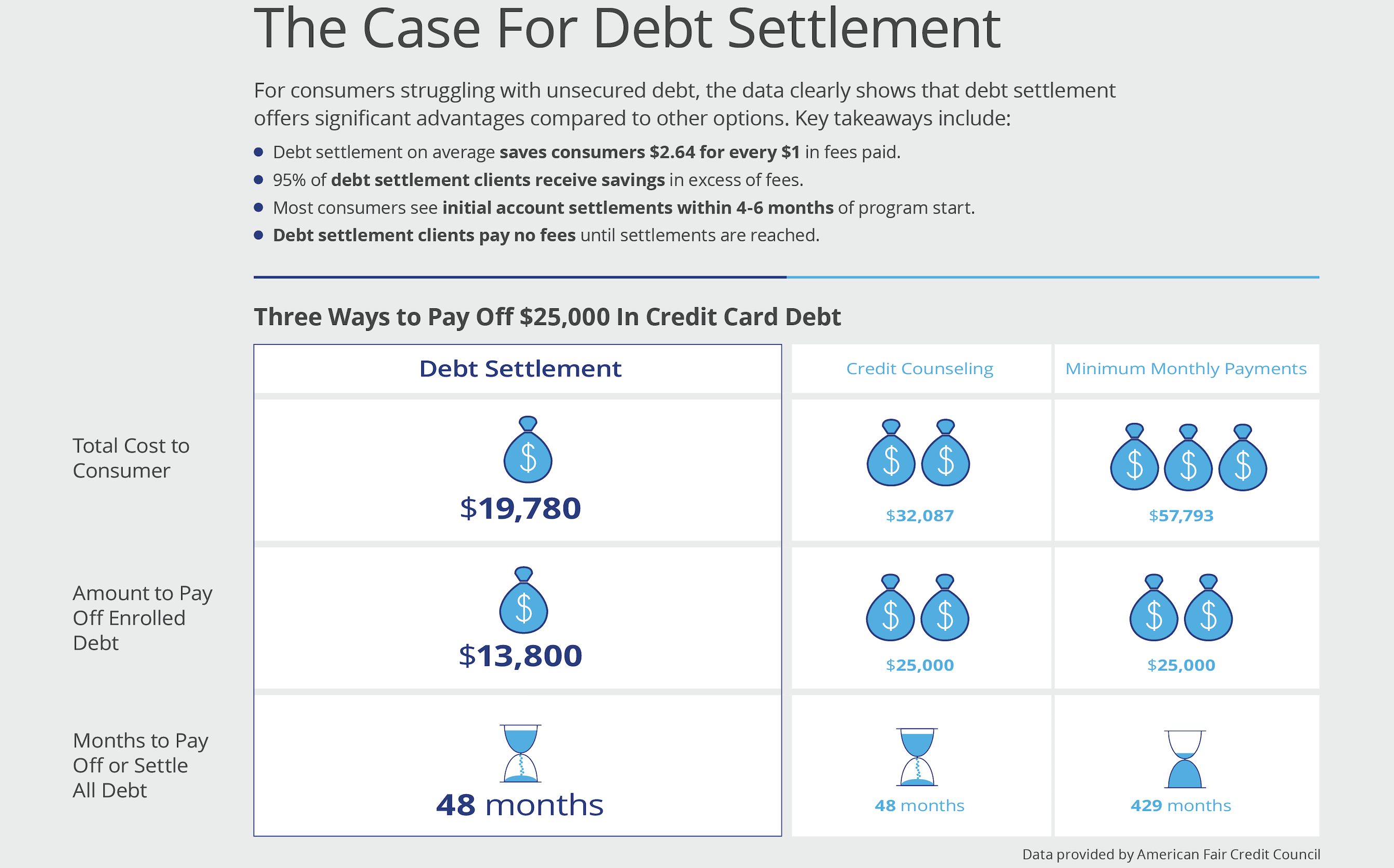 Debt Settlement Case based on numbers