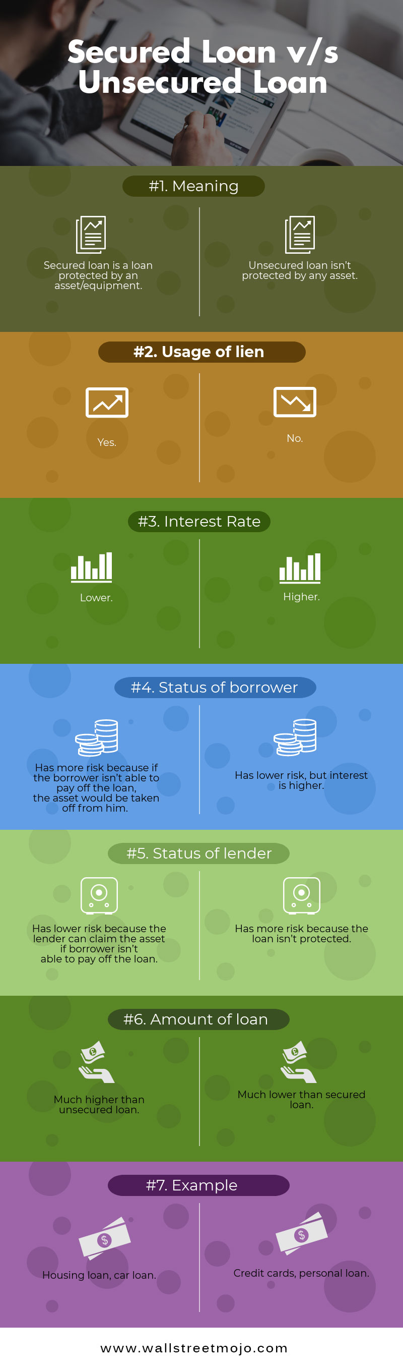 Secured Loan vs Unsecured Loan Infographic