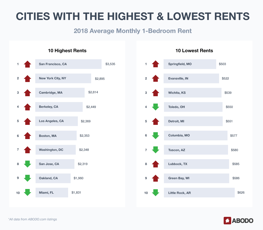 2018 Cities with the Highest and Lowest Rents