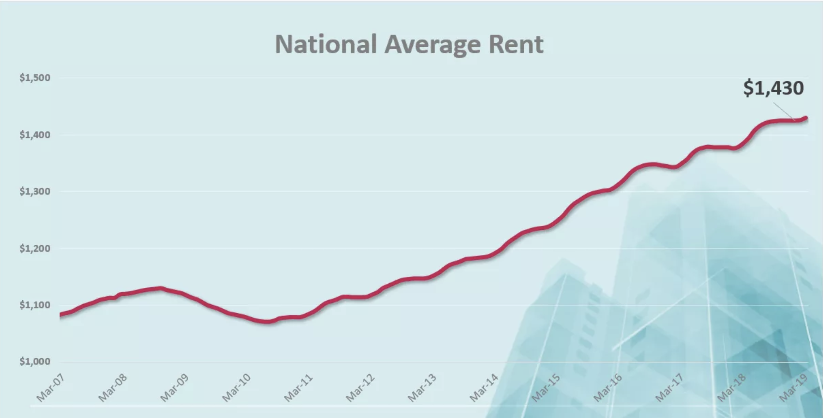 National Average Rent