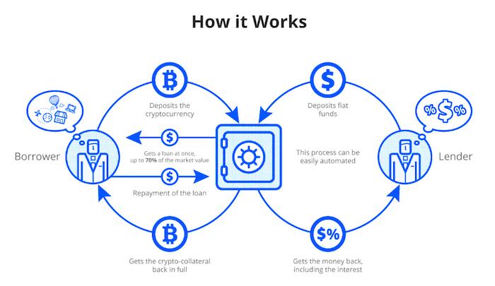 Blockchain-Lending-Process