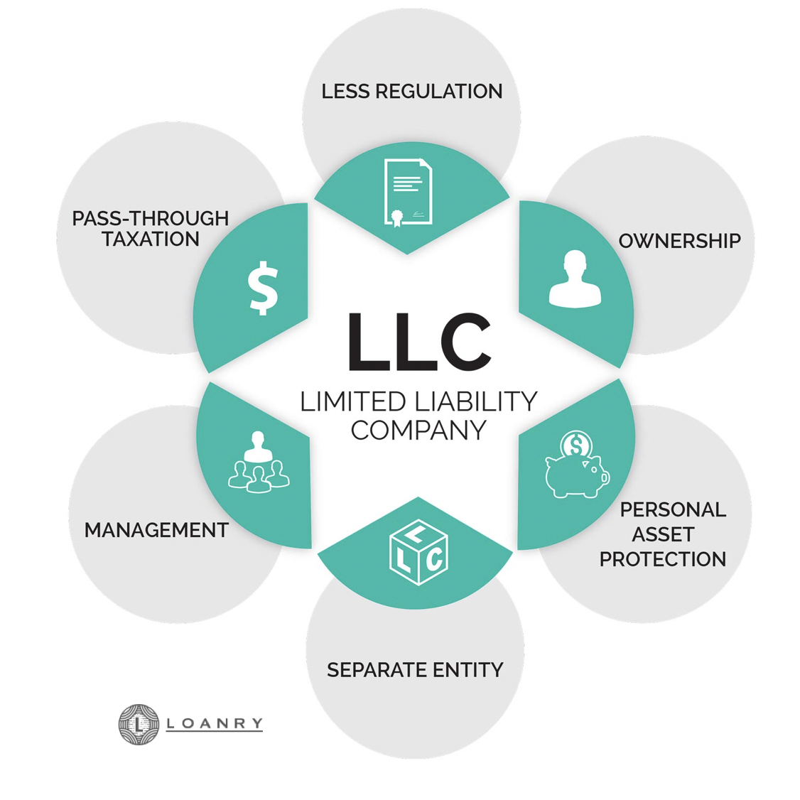 Corporate Structure LLC