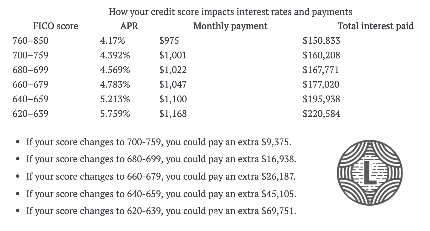 Credit Score Impact on Payment