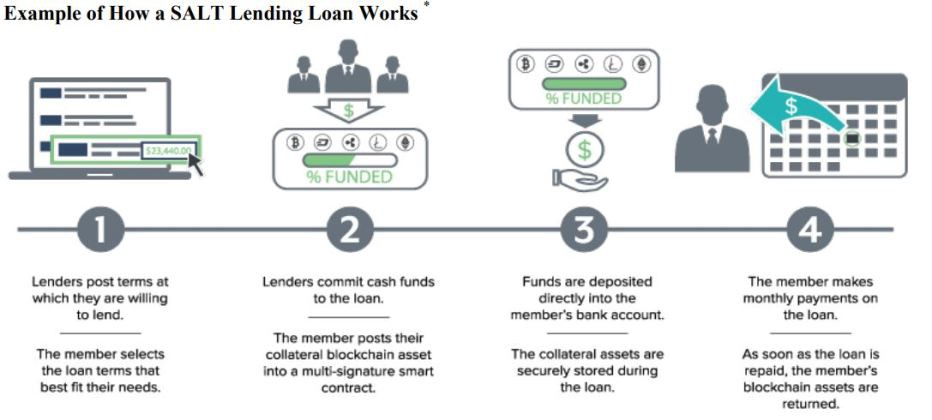 Personal Loan BlockChain