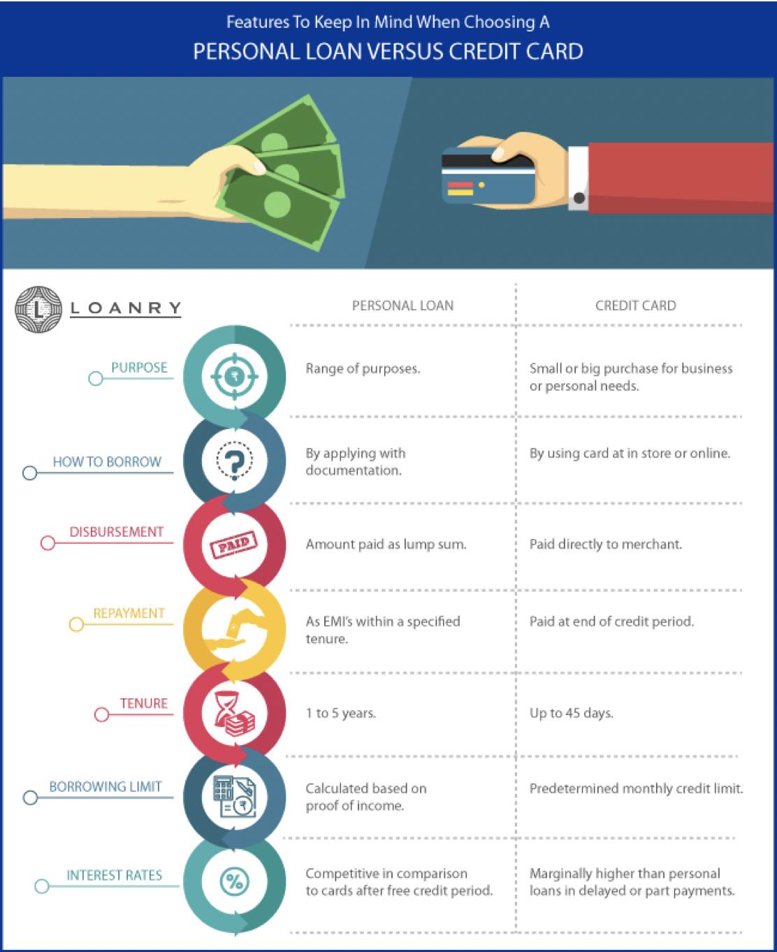 Personal Loans versus Credit Cards