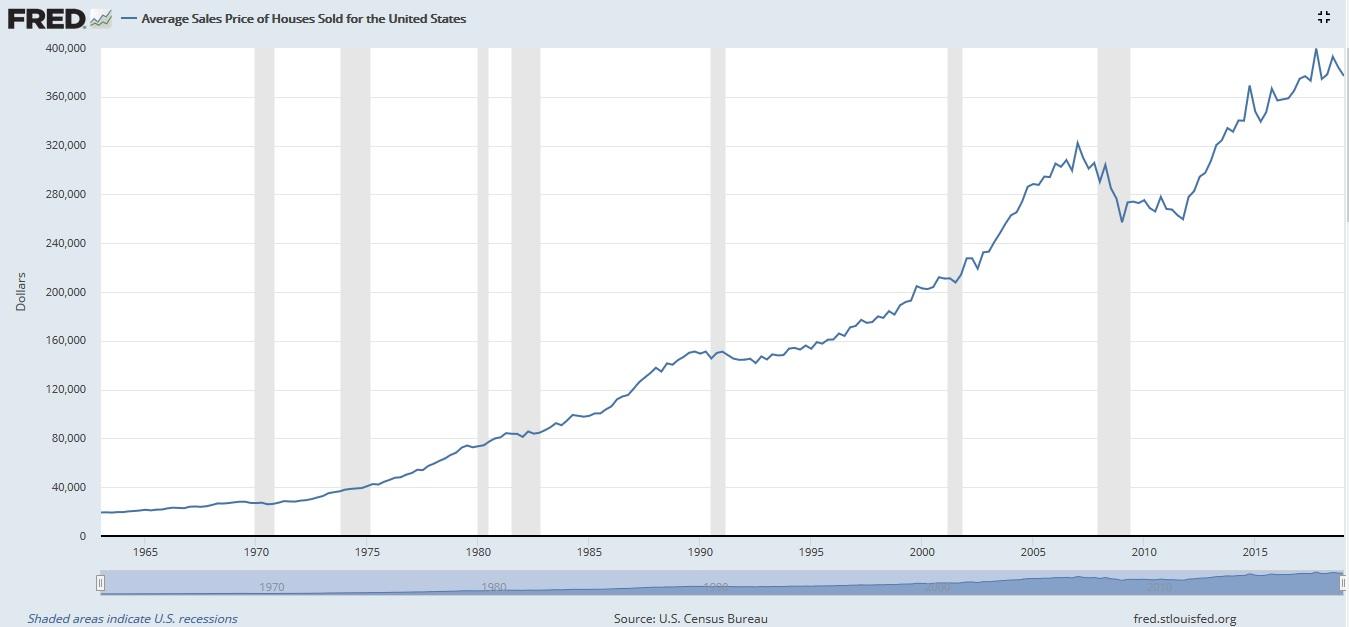 US Average Home Sales Price