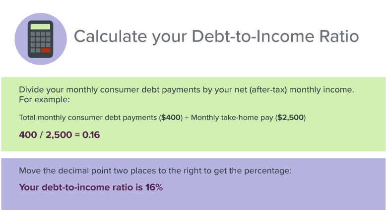 how to calculate your debt
