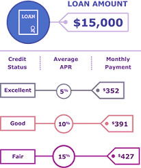 Avarage personal loan interest rate depending on the credit score