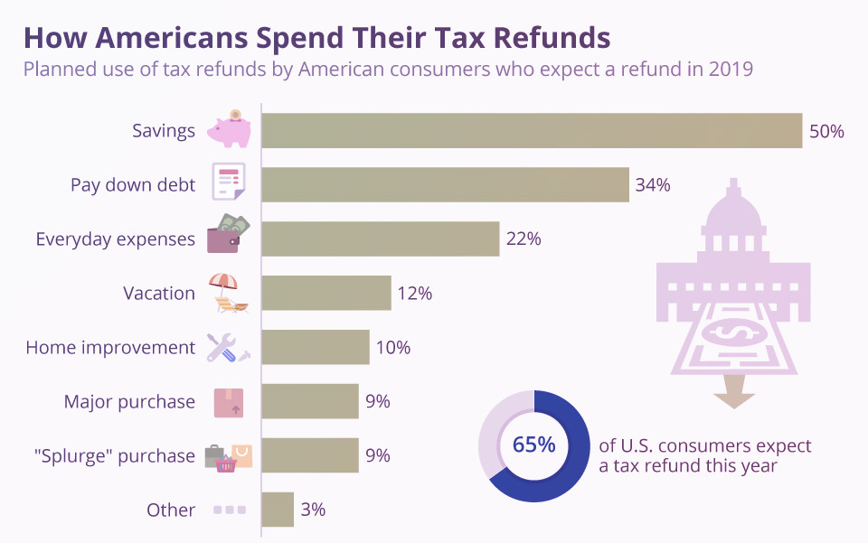 How Americans spend their tax refunds