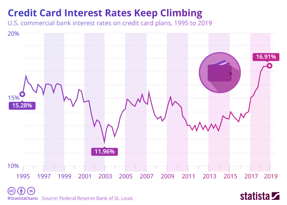 Credit card interest rate statistics