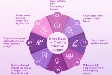 Eight key steps to creating an effective budget
