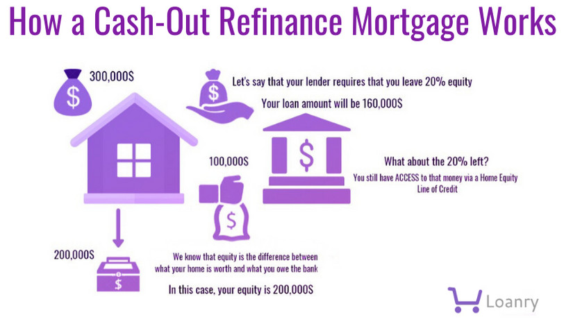 Example of How a Cash-Out Refinance Mortgage Works