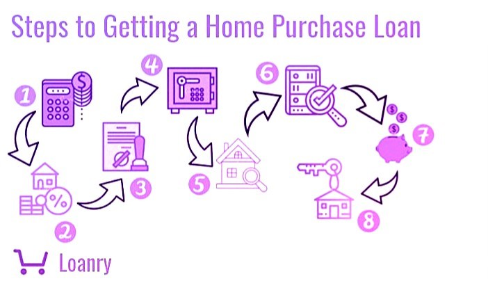 Steps to Getting a Home Purchase Loan