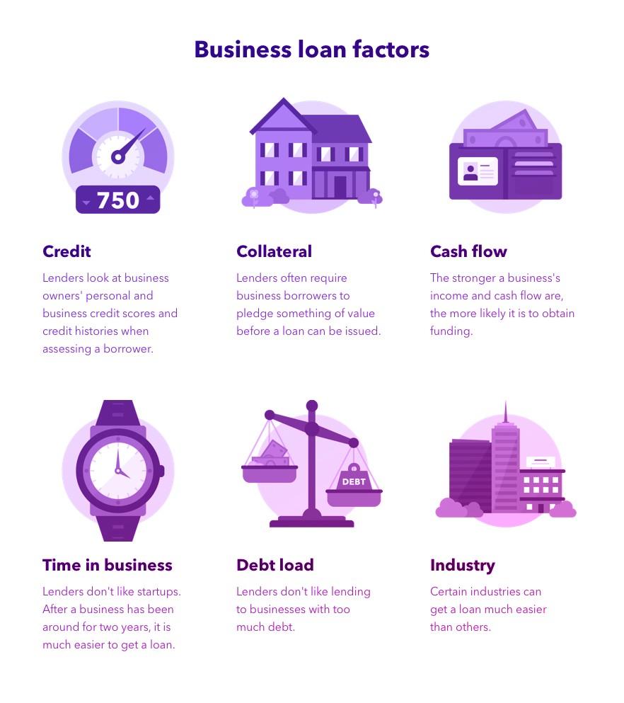 business loan factors
