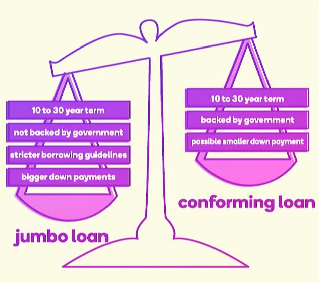 Infographic of jumbo loan versus conforming loan