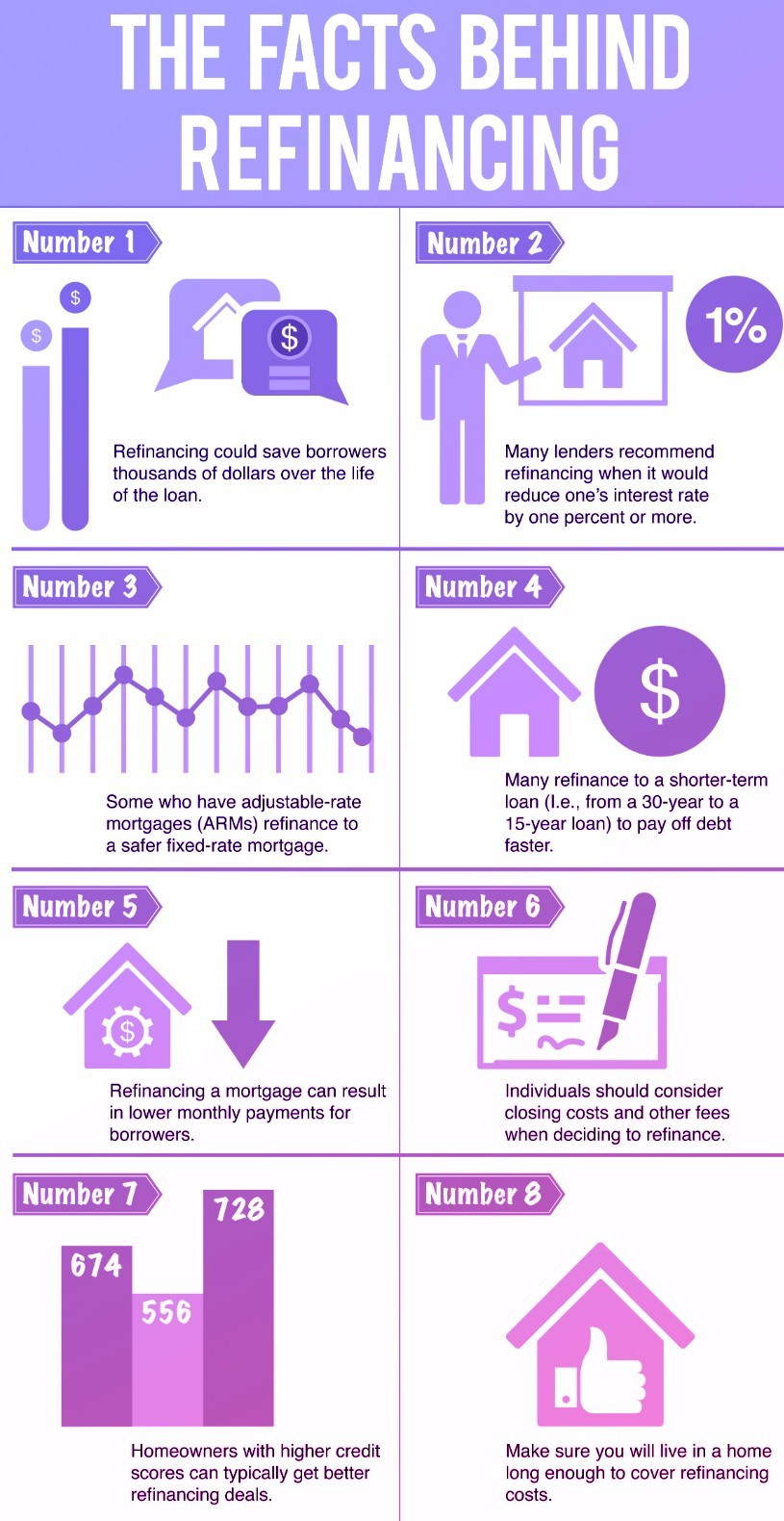 8 Facts behind Refinancing