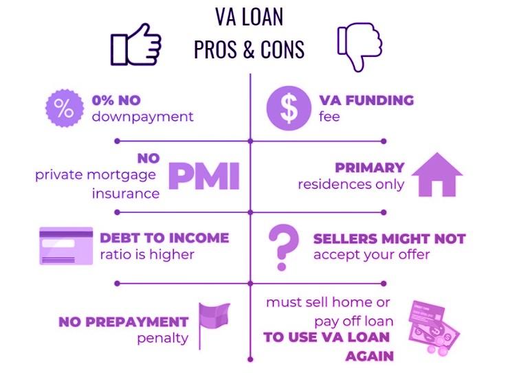 VA Loan advantages and disadvantages
