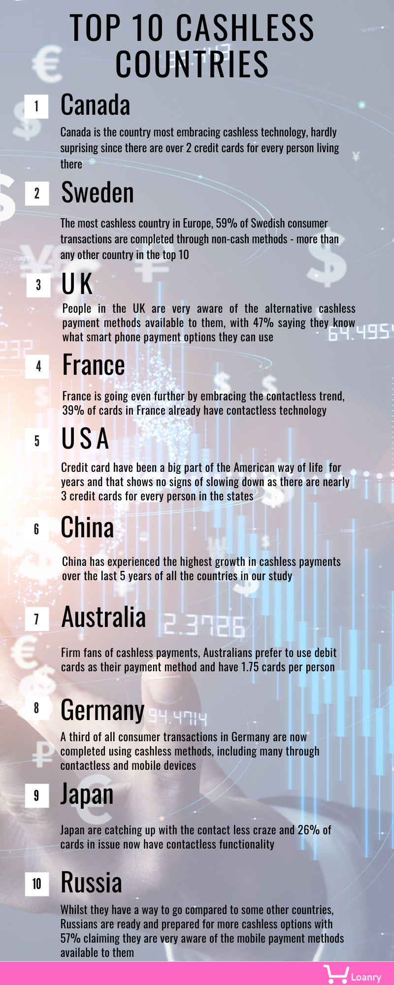 Top 10 cashless countries