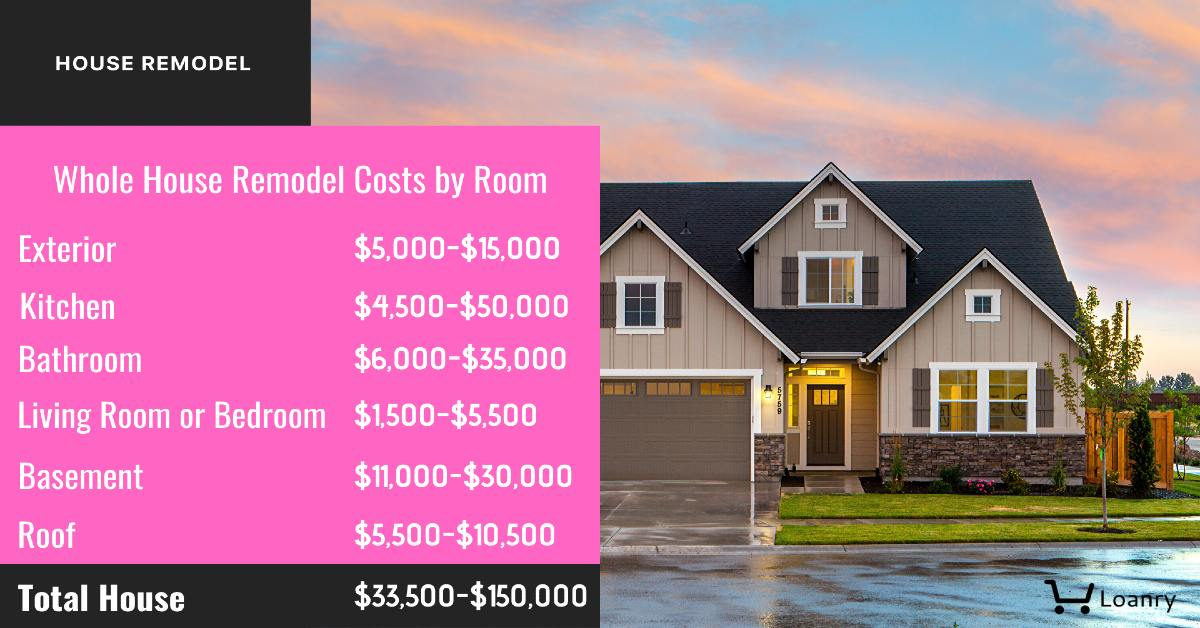 Home remodels cost by room