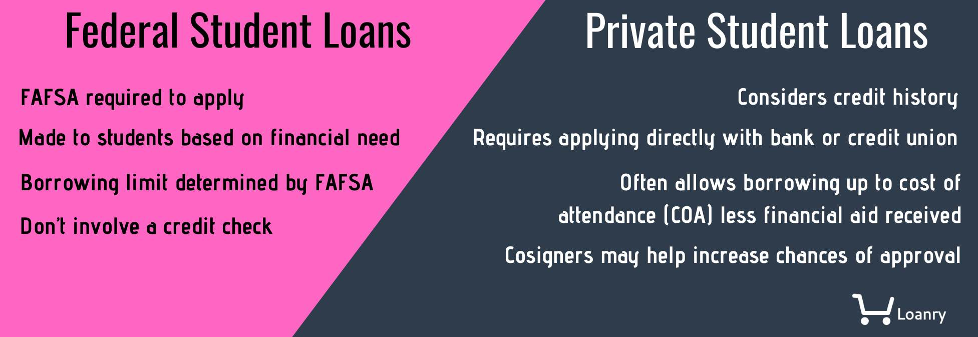 Federal and Private student loan features