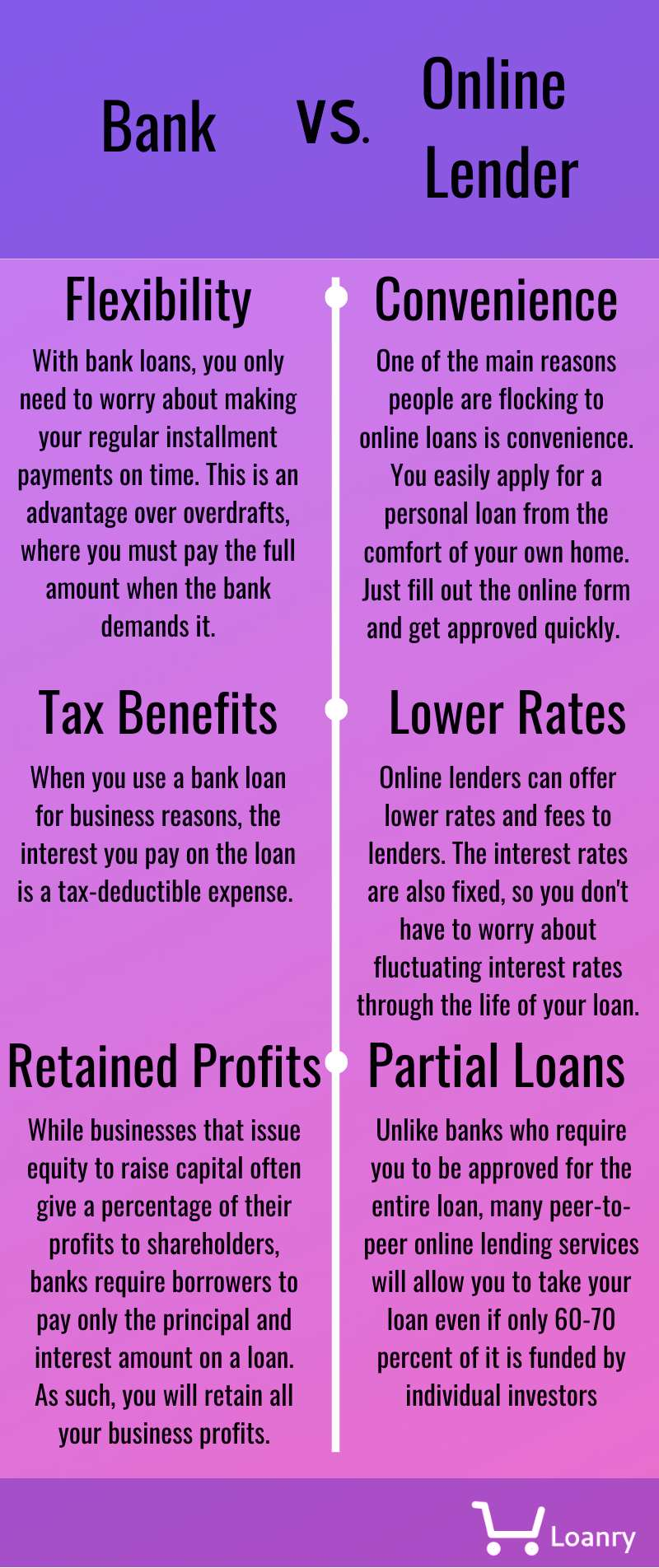 Bank vs online lender