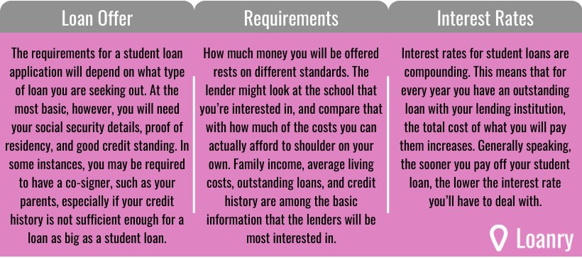 requirements for a student loan